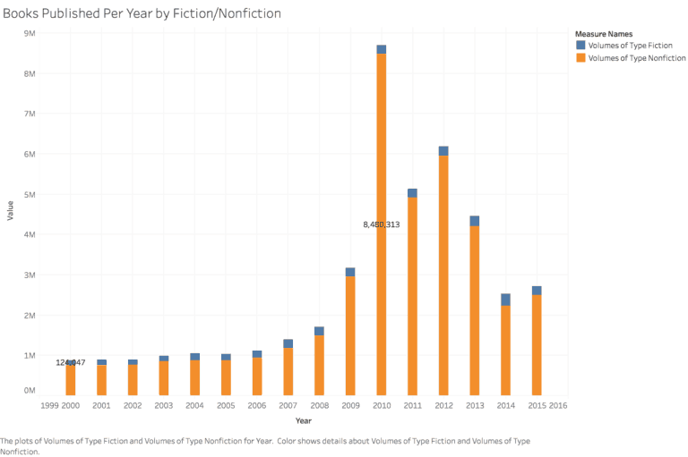 How long would it take to read every book in the world? Fiction vs Non-Fiction