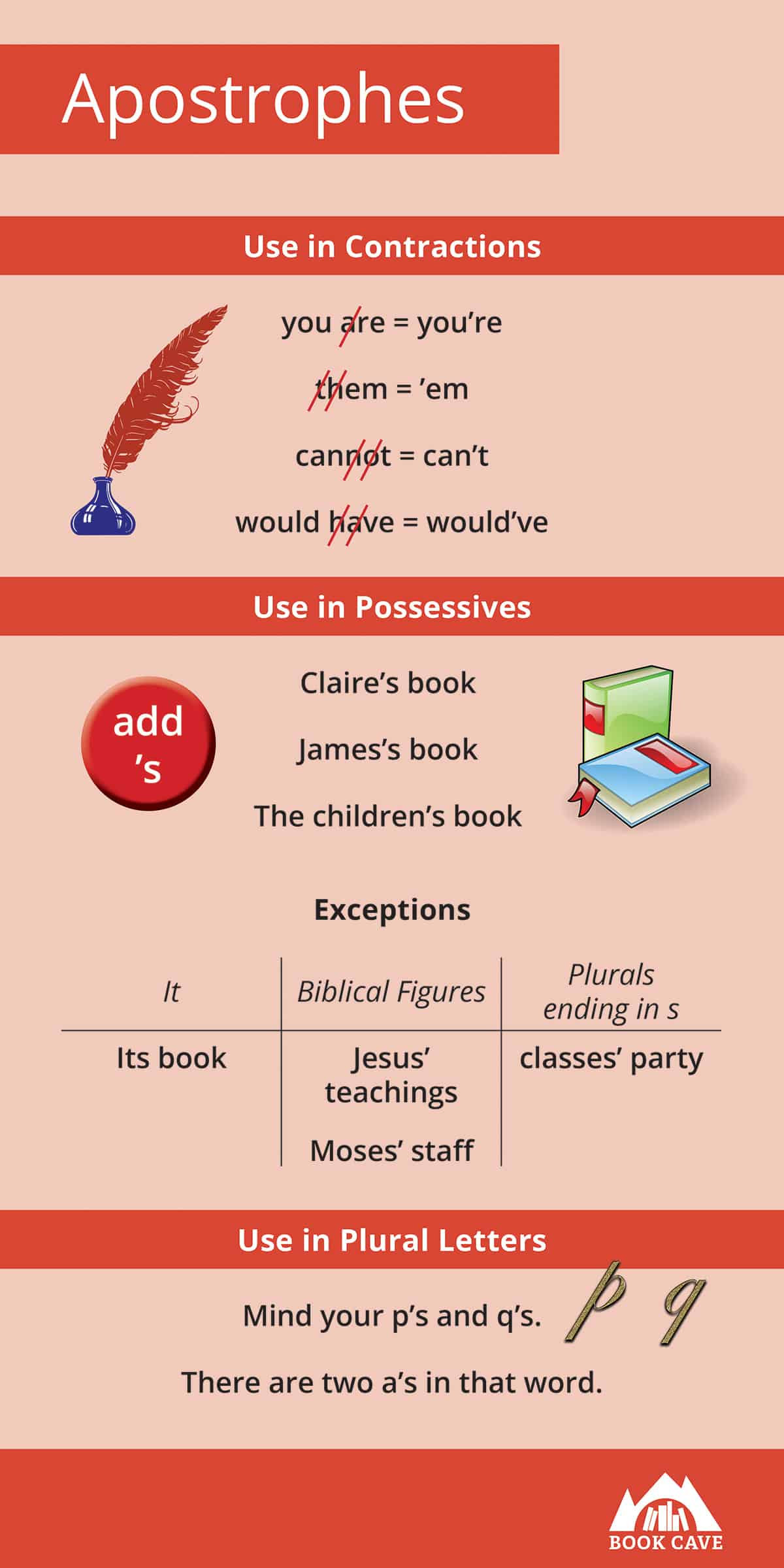 infographic on apostrophes